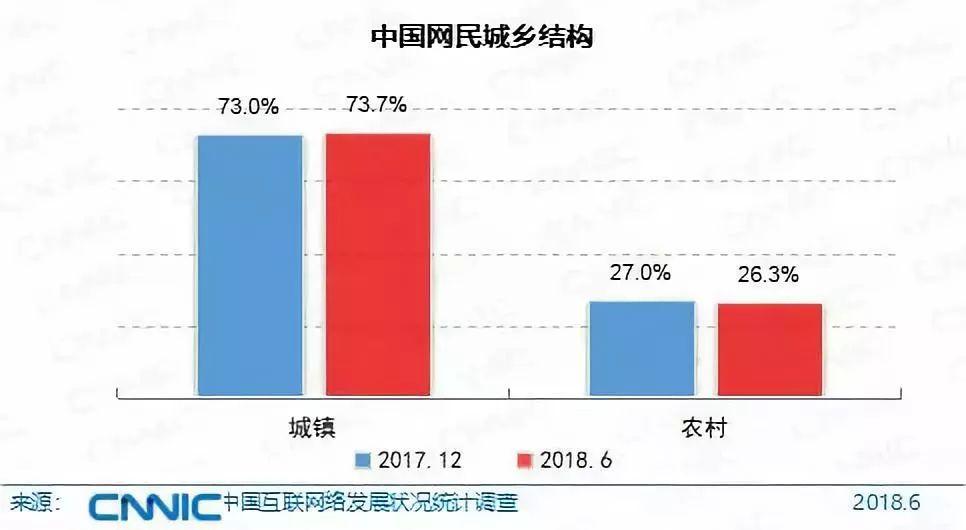 2018中国互联网报告发布:网民首次超8亿,其中98%用手机上网