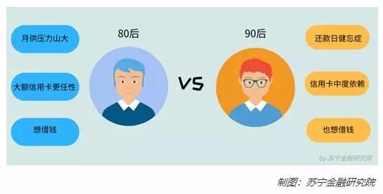 大数据告诉你:80、90后的真实负债