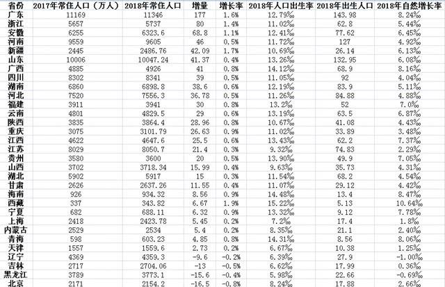 广东山东常住人口双双破亿!看看你的家乡排第几