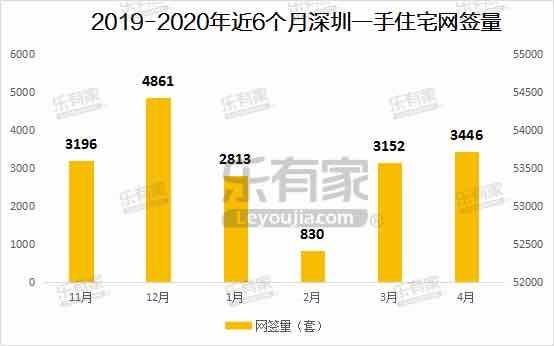 深圳高价二手房源被强制下架