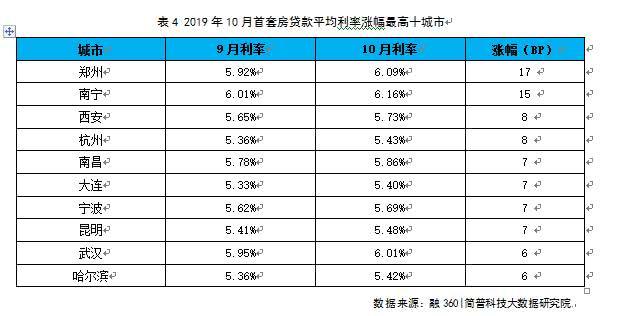 """国内首套房贷连涨5个月,郑州、武汉等4个城市破""""6"""""""
