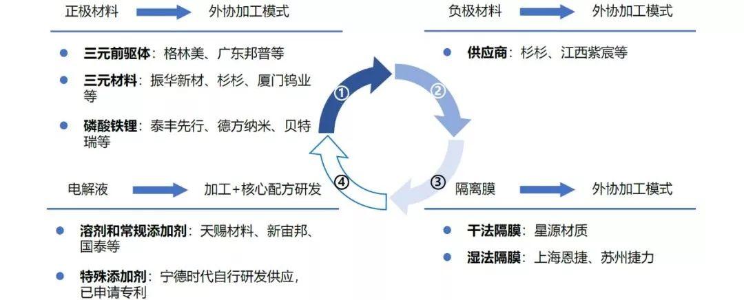 下一个十年,看中国半导体材料行业弯道超车