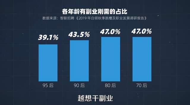 北京企业平均薪酬达16.68万元,为何我们还在兼职?